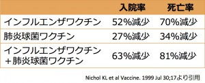 nichol_肺炎球菌ワクチン_インフルエンザワクチン_論文表